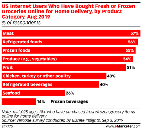 US Internet Users Who Have Bought Fresh or Frozen Groceries Online for Home Delivery, by Product Category, Aug 2019 (% of respondents)