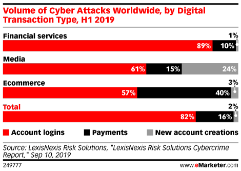 Volume of Cyber Attacks Worldwide, by Digital Transaction Type, H1 2019