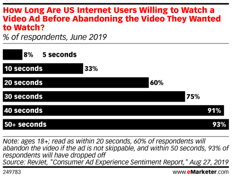 How Long Are US Internet Users Willing to Watch a Video Ad Before Abandoning the Video They Wanted to Watch? (% of respondents, June 2019)