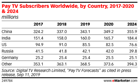 Pay TV Subscribers Worldwide, by Country, 2017-2020 & 2024 (millions)