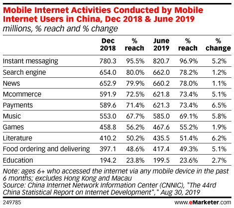 Mobile Internet Activities Conducted by Mobile Internet Users in China, Dec 2018 & June 2019 (millions, % reach and % change)