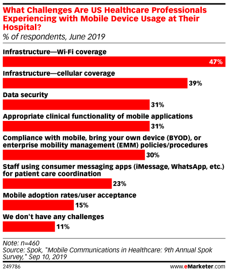 What Challenges Are US Healthcare Professionals Experiencing with Mobile Device Usage at Their Hospital? (% of respondents, June 2019)