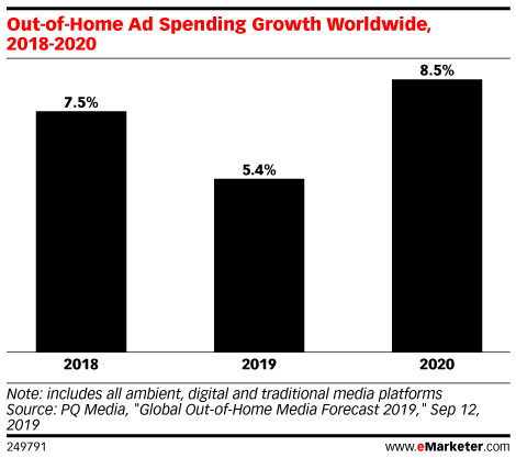 Out-of-Home Ad Spending Growth Worldwide, 2018-2020