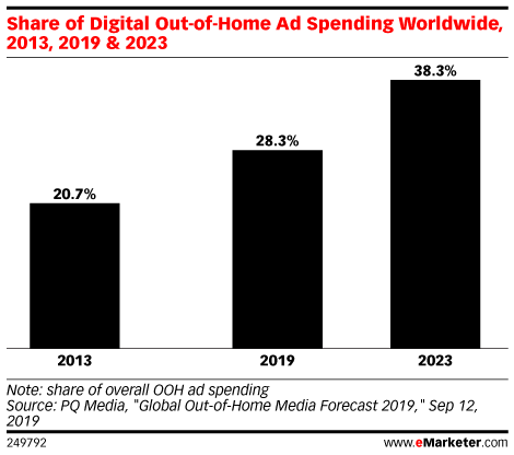 Share of Digital Out-of-Home Ad Spending Worldwide, 2013, 2019 & 2023