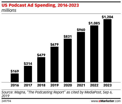 US Podcast Ad Spending, 2016-2023 (millions)