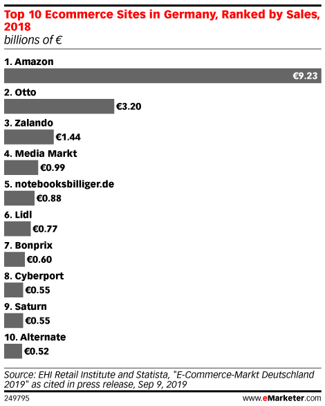 Top 10 Ecommerce Sites in Germany, Ranked by Sales, 2018 (billions of €)