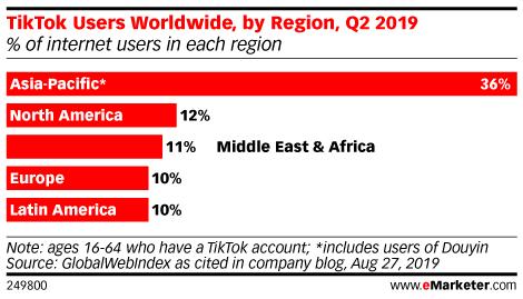 TikTok Users Worldwide, by Region, Q2 2019 (% of internet users in each region)