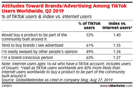 Attitudes Toward Brands/Advertising Among TikTok Users Worldwide, Q2 2019 (% of TikTok users & index vs. internet users)