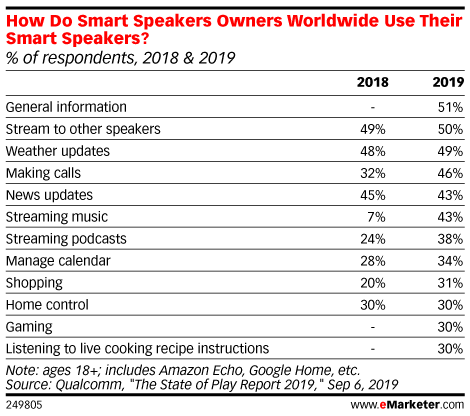 How Do Smart Speakers Owners Worldwide Use Their Smart Speakers? (% of respondents, 2018 & 2019)