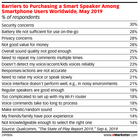 Barriers to Purchasing a Smart Speaker Among Smartphone Users Worldwide, May 2019 (% of respondents)