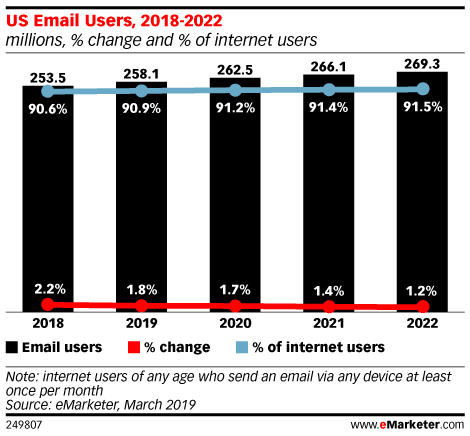 US Email Users, 2018-2022 (millions, % change and % of internet users)