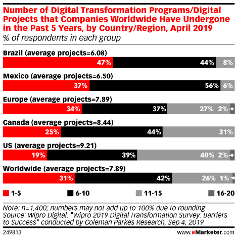 Number of Digital Transformation Programs/Digital Projects that Companies Worldwide Have Undergone in the Past 5 Years, by Country/Region, April 2019 (% of respondents in each group)