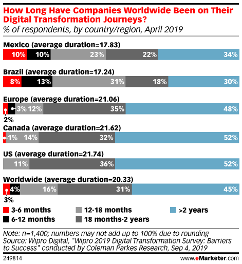 How Long Have Companies Worldwide Been on Their Digital Transformation Journeys? (% of respondents, by country/region, April 2019)