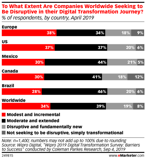 To What Extent Are Companies Worldwide Seeking to Be Disruptive in their Digital Transformation Journey? (% of respondents, by country, April 2019)