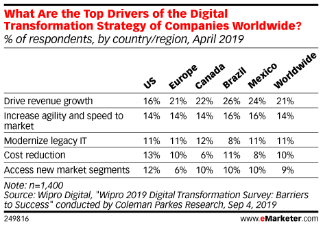 What Are the Top Drivers of the Digital Transformation Strategy of Companies Worldwide? (% of respondents, by country/region, April 2019)