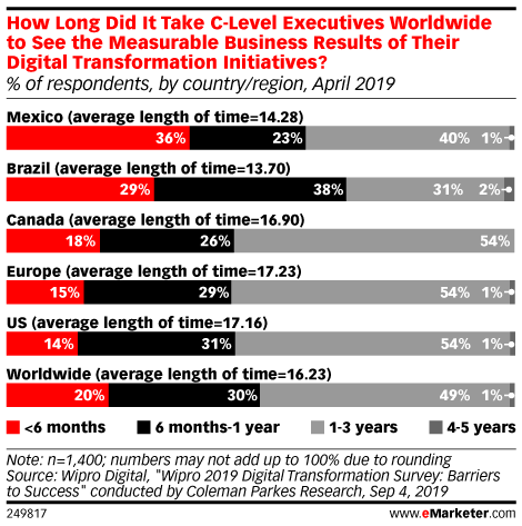 How Long Did It Take C-Level Executives Worldwide to See the Measurable Business Results of Their Digital Transformation Initiatives? (% of respondents, by country/region, April 2019)