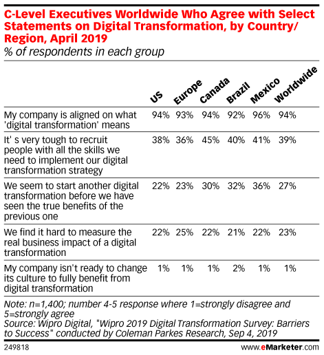 C-Level Executives Worldwide Who Agree with Select Statements on Digital Transformation, by Country/Region, April 2019 (% of respondents in each group)