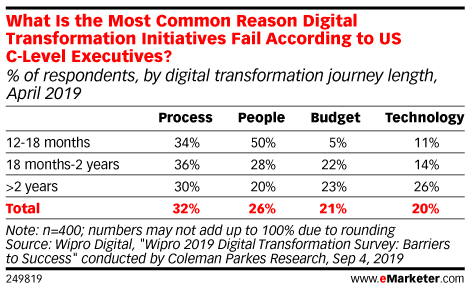 What Is the Most Common Reason Digital Transformation Initiatives Fail According to US C-Level Executives? (% of respondents, by digital transformation journey length, April 2019)