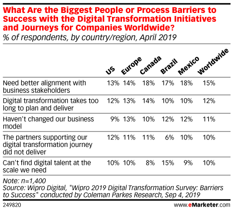 What Are the Biggest People or Process Barriers to Success with the Digital Transformation Initiatives and Journeys for Companies Worldwide? (% of respondents, by country/region, April 2019)