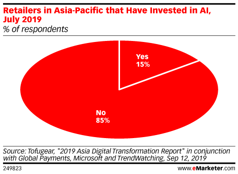 Retailers in Asia-Pacific that Have Invested in AI, July 2019 (% of respondents)