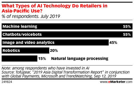 What Types of AI Technology Do Retailers in Asia-Pacific Use? (% of respondents. July 2019)