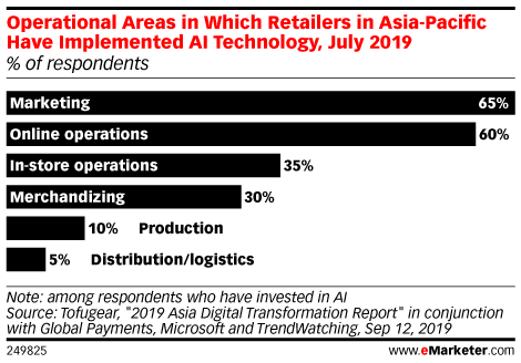 Operational Areas in Which Retailers in Asia-Pacific Have Implemented AI Technology, July 2019 (% of respondents)