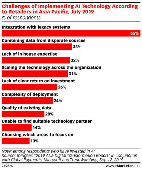 Challenges of Implementing AI Technology According to Retailers in Asia-Pacific, July 2019 (% of respondents)