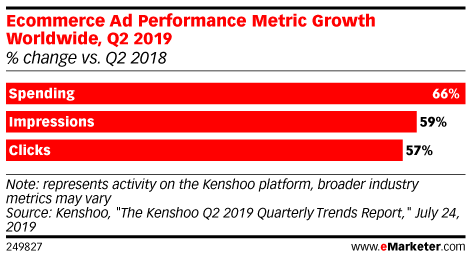 Ecommerce Ad Performance Metric Growth Worldwide, Q2 2019 (% change vs. Q2 2018)