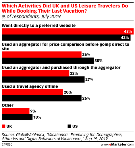 Which Activities Did UK and US Leisure Travelers Do While Booking Their Last Vacation? (% of respondents, July 2019)