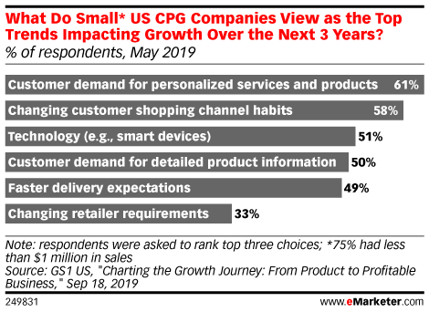 What Do Small* US CPG Companies View as the Top Trends Impacting Growth Over the Next 3 Years? (% of respondents, May 2019)