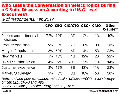 Who Leads the Conversation on Select Topics During a C-Suite Discussion According to US C-Level Executives? (% of respondents, Feb 2019)