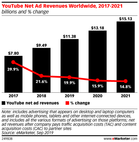 YouTube Net Ad Revenues Worldwide, 2017-2021 (billions and % change)
