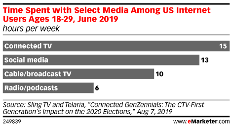 Time Spent with Select Media Among US Internet Users Ages 18-29, June 2019 (hours per week)