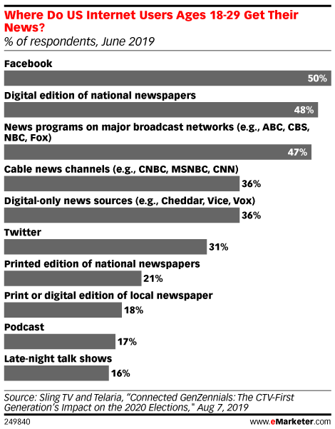Where Do US Internet Users Ages 18-29 Get Their News? (% of respondents, June 2019)