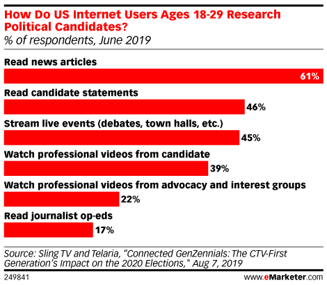 How Do US Internet Users Ages 18-29 Research Political Candidates? (% of respondents, June 2019)