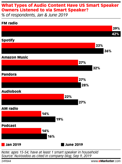What Types of Audio Content Have US Smart Speaker Owners Listened to via Smart Speaker? (% of respondents, Jan & June 2019)