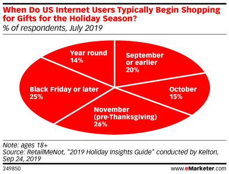 When Do US Internet Users Typically Begin Shopping for Gifts for the Holiday Season? (% of respondents, July 2019)