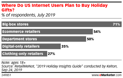 Where Do US Internet Users Plan to Buy Holiday Gifts? (% of respondents, July 2019)