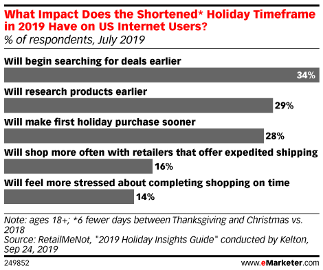 What Impact Does the Shortened* Holiday Timeframe in 2019 Have on US Internet Users? (% of respondents, July 2019)