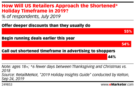 How Will US Retailers Approach the Shortened* Holiday Timeframe in 2019? (% of respondents, July 2019)