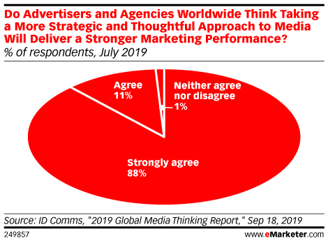 Do Advertisers and Agencies Worldwide Think Taking a More Strategic and Thoughtful Approach to Media Will Deliver a Stronger Marketing Performance? (% of respondents, July 2019)