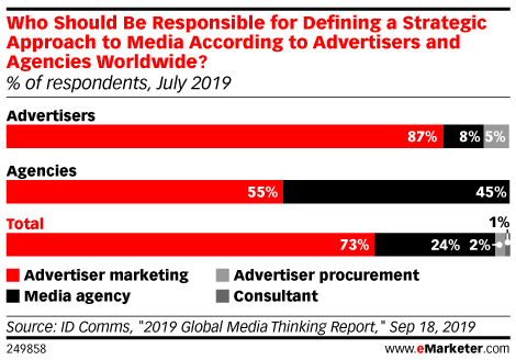 Who Should Be Responsible for Defining a Strategic Approach to Media According to Advertisers and Agencies Worldwide? (% of respondents, July 2019)