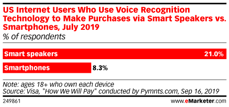 US Internet Users Who Use Voice Recognition Technology to Make Purchases via Smart Speakers vs. Smartphones, July 2019 (% of respondents)