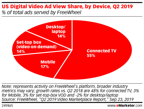 US Digital Video Ad View Share, by Device, Q2 2019 (% of total ads served by FreeWheel)
