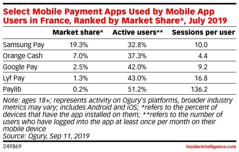 Select Mobile Payment Apps Used by Mobile App Users in France, Ranked by Market Share*, July 2019