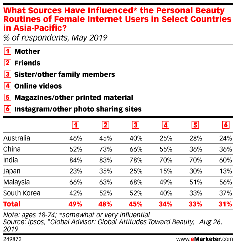 What Sources Have Influenced* the Personal Beauty Routines of Female Internet Users in Select Countries in Asia-Pacific? (% of respondents, May 2019)