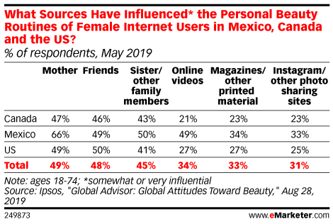 What Sources Have Influenced* the Personal Beauty Routines of Female Internet Users in Mexico, Canada and the US? (% of respondents, May 2019)