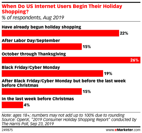 When Do US Internet Users Begin Their Holiday Shopping? (% of respondents, Aug 2019)