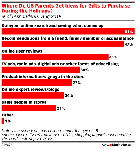 Where Do US Parents Get Ideas for Gifts to Purchase During the Holidays? (% of respondents, Aug 2019)
