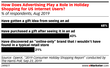 How Does Advertising Play a Role in Holiday Shopping for US Internet Users? (% of respondents, Aug 2019)